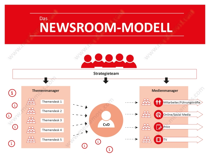 newsroommodell_v1
