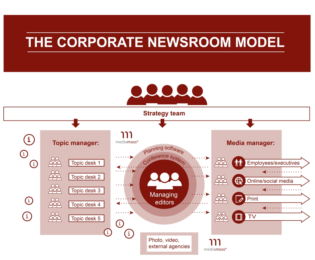 Christoph Moss The Corporate Newsroom Model